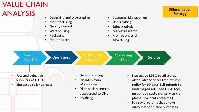 revenue generatation